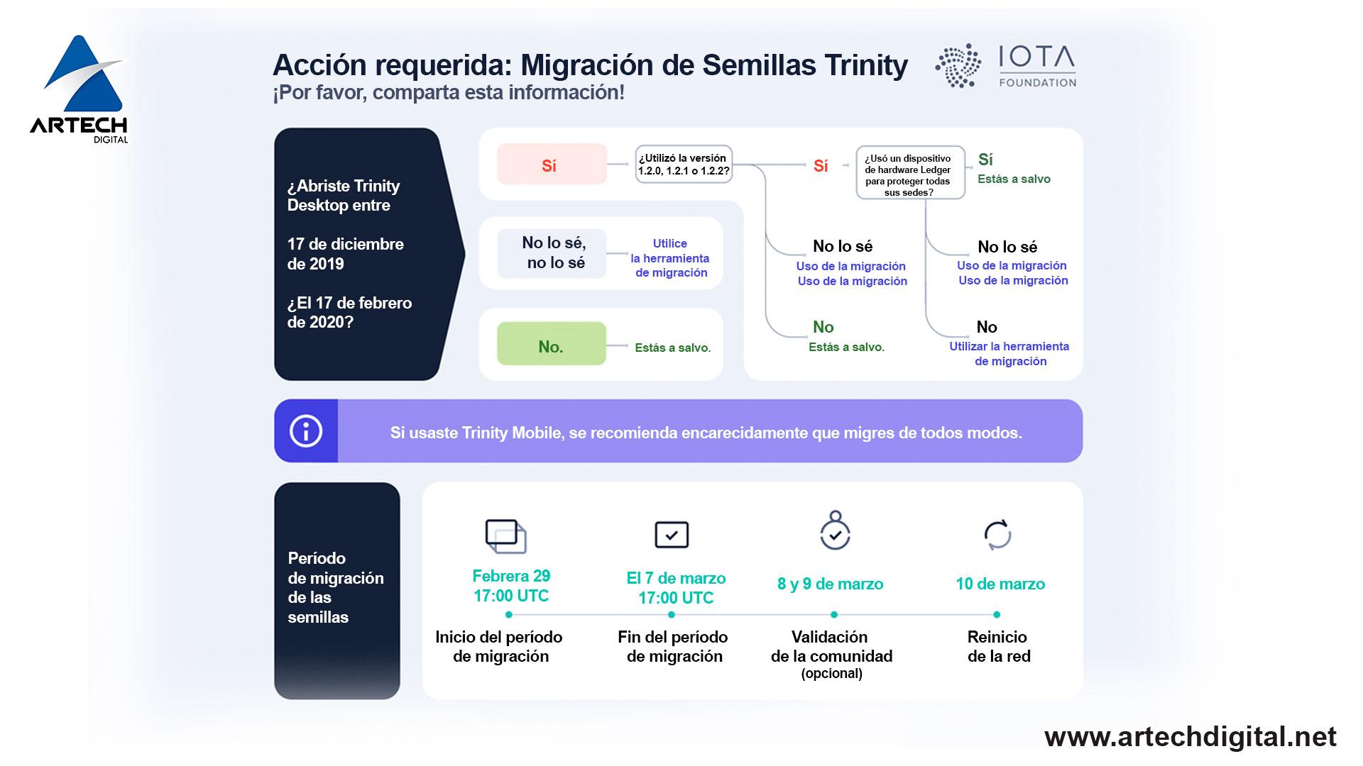 Migrar tus semillas de IOTA - Artech Digital